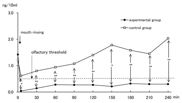 臭いの検査研究の結果2