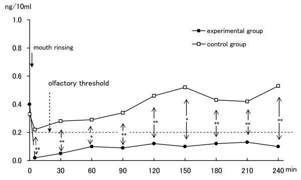 臭いの検査研究の結果3